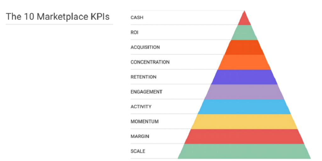 10 marketplace KPI