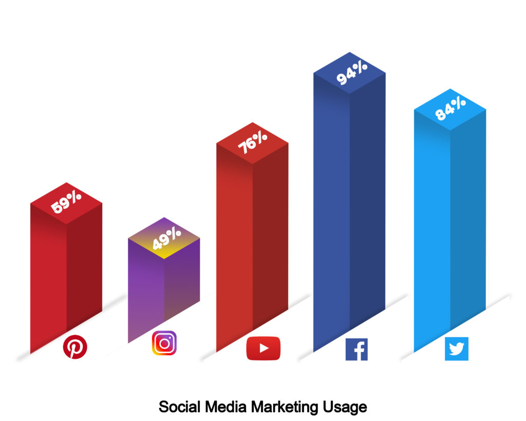 Social Media Marketing Usage