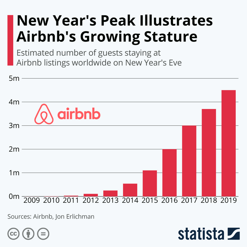 Airbnb's growth, year by year