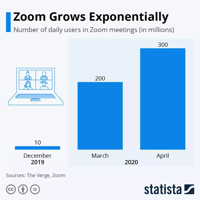 Zoom's rapid growth