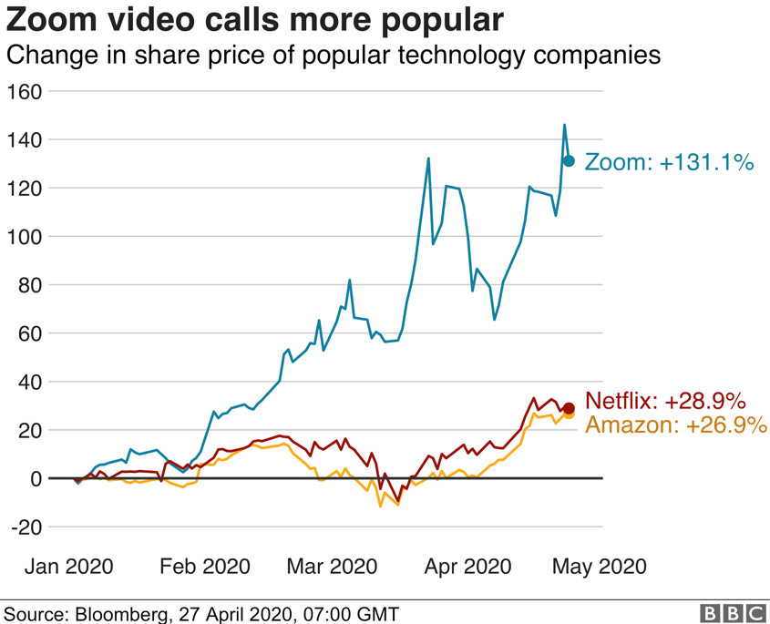 Zoom's comparison with Netflix and Amazon